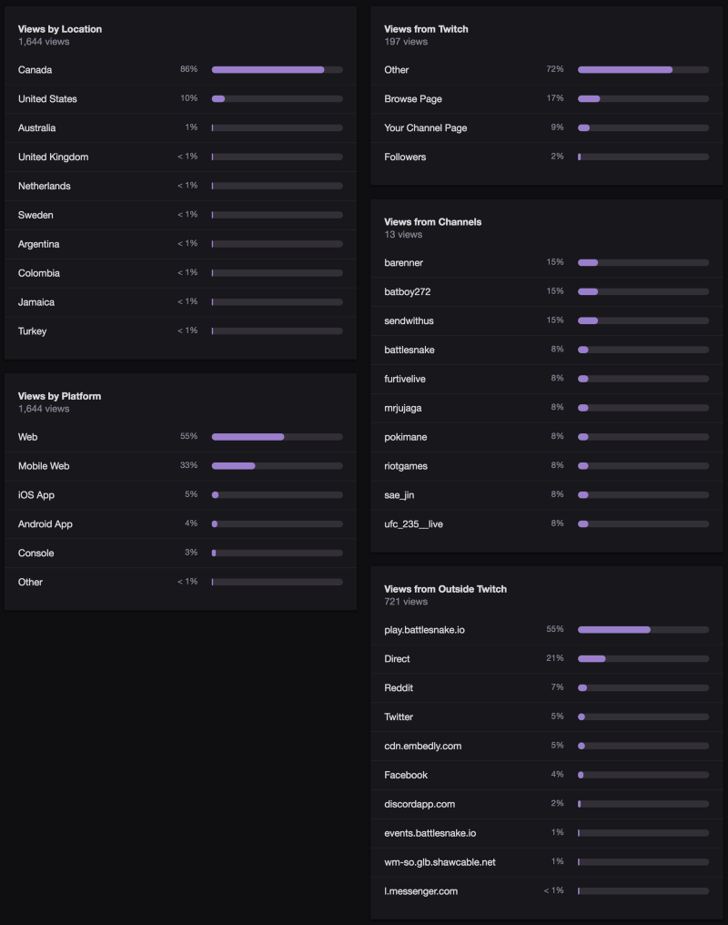 Views by location and platform, as well as views from Twitch and outside Twitch. One slightly surprising piece of data here was seeing just how many people viewed the tournament from play.battlesnake.io after we embedded the stream into the homepage 😄