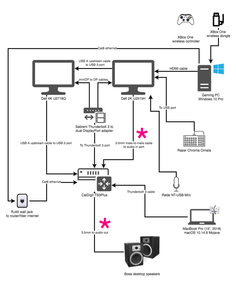 My desktop setup diagram, make note of the asterisks in pink highlighting the desktop speaker connection and the audio cable from the gaming PC monitor